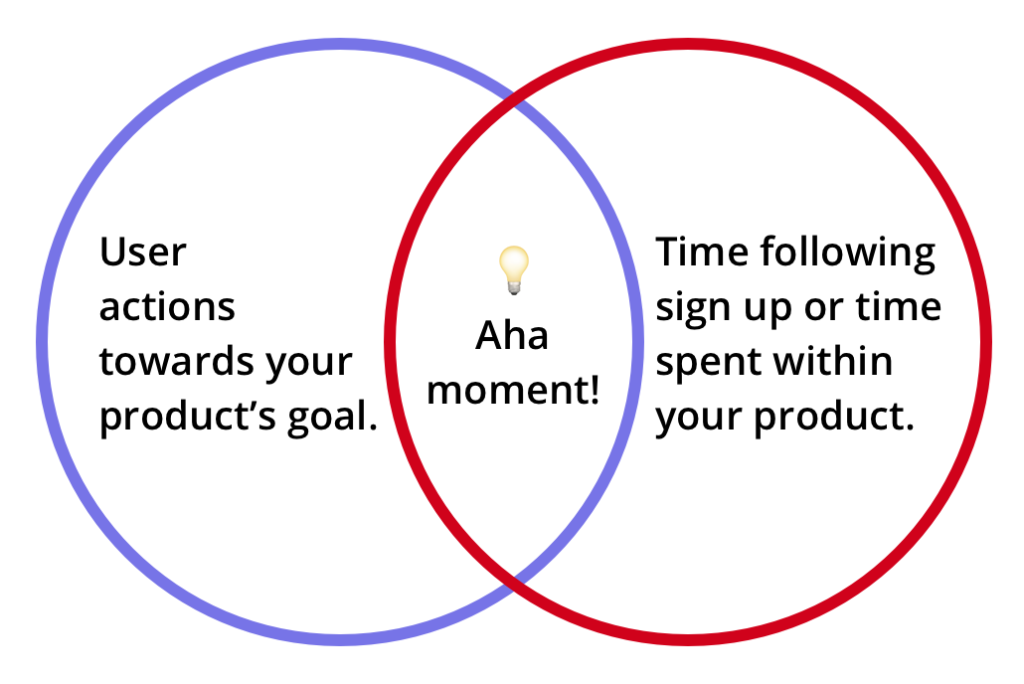 How to define your aha moment.